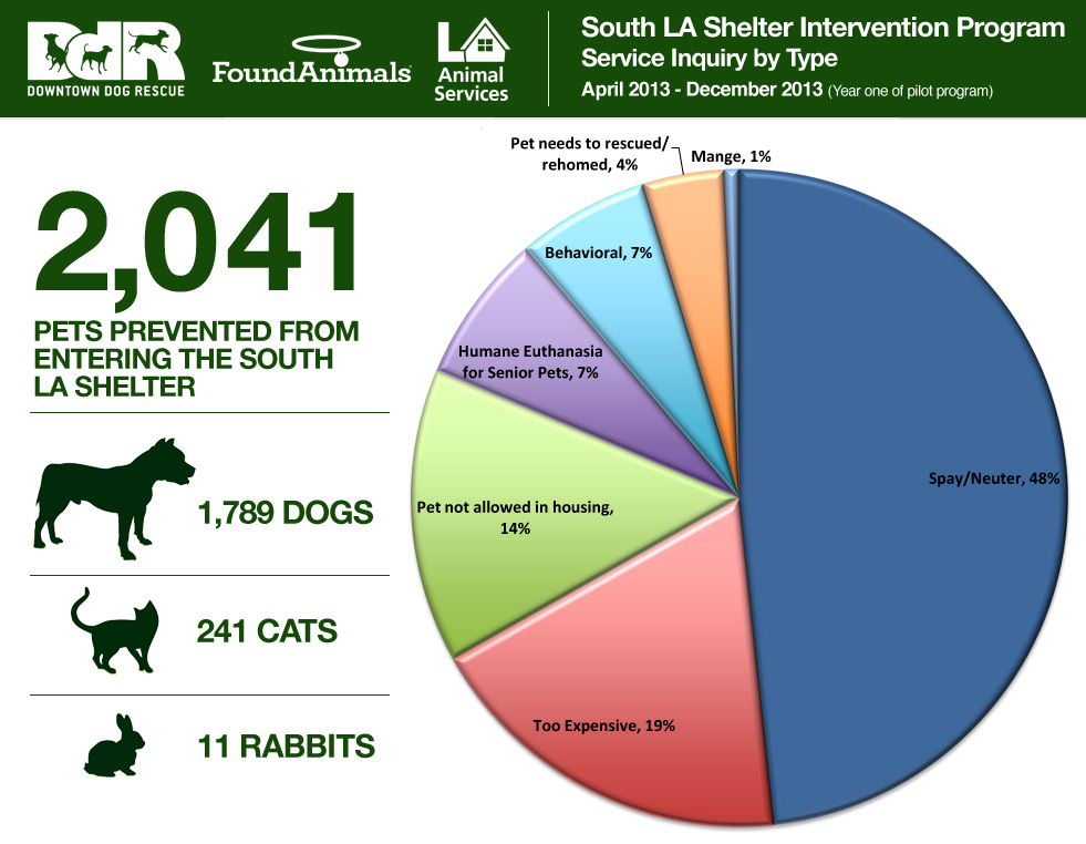2013 South La Shelter Intervention Program Statistics